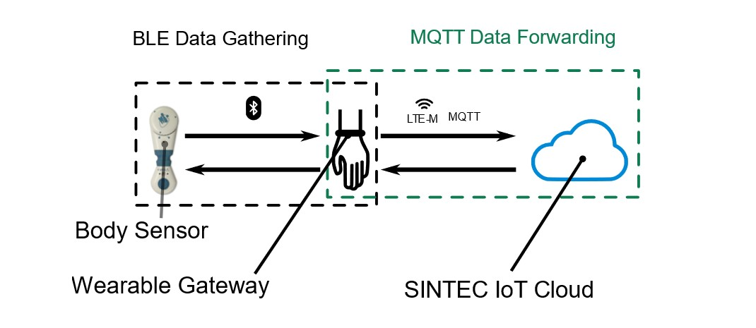 Overview of the end-to-end solution for data transfer from the body sensor to the cloud